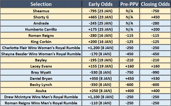 Early & Closing Betting Odds For The 2020 WWE Royal Rumble