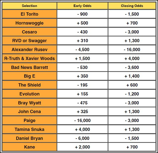WWE Extreme Rules 2014 Betting Odds